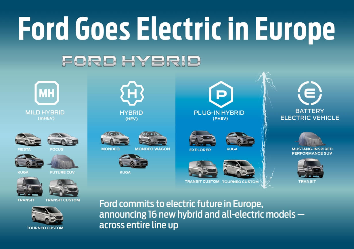 Дорожная карта электрифицированных автомобилей Ford в Европе