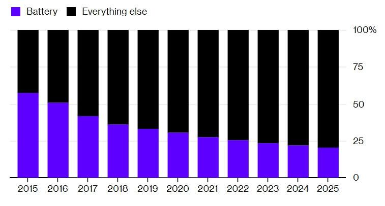 Какой процент общей цены электрокара занимала ибудет занимать стоимость батареи