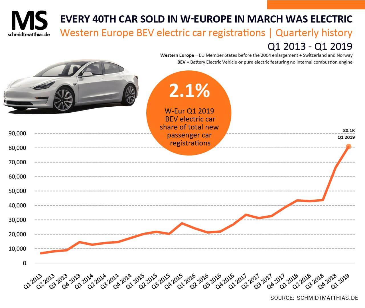 Продажи электромобилей в Европе