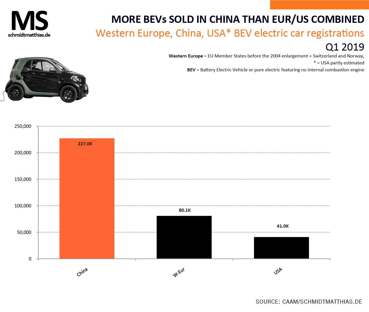 Продажи электромобилей в Китае, США и Европе в 1 квартале 2019 года