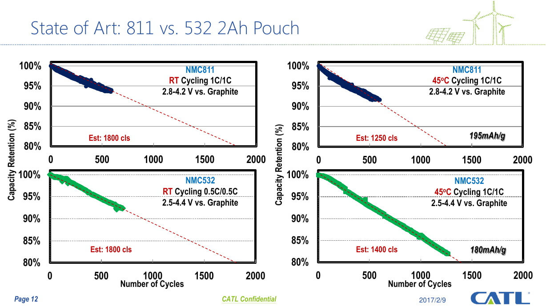 Жизненный цикл батарей CATL NCM 811 и NCM523