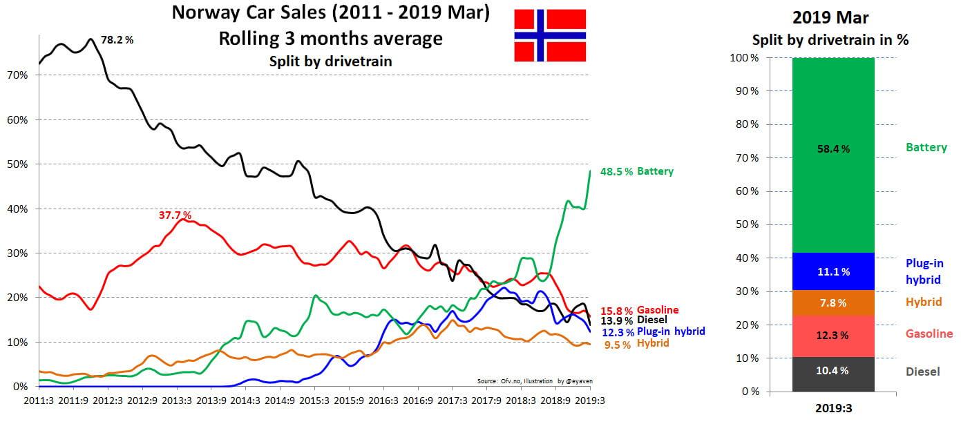Продажи всех видов автомобилей в Норвегии с 2011 по март 2019 года