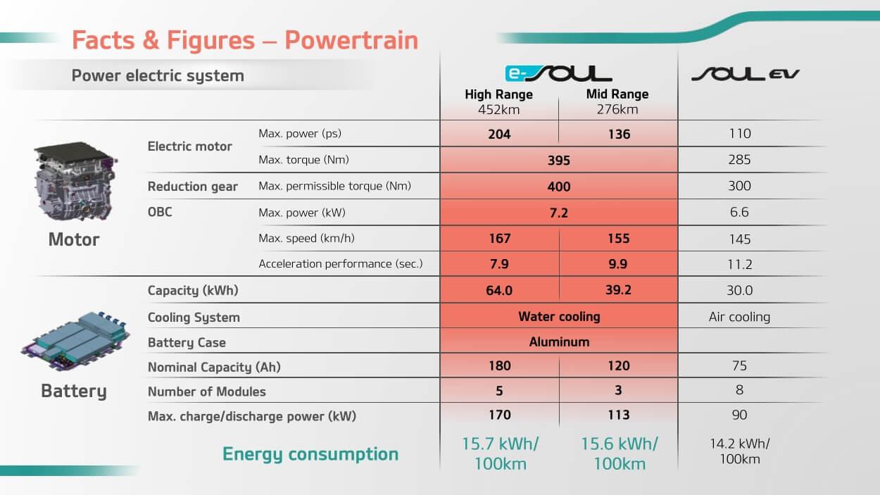 Официальная презентация электромобиля Kia Soul EV2020