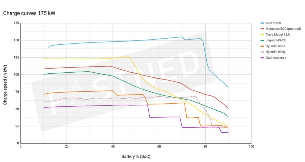 Мощность и скорость зарядки разных моделей электрокаров