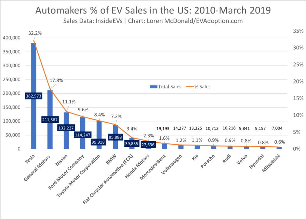 Автопроизводители реализовавшие наибольшее количество авто сэлектроприводом с2010 помарт 2019 года