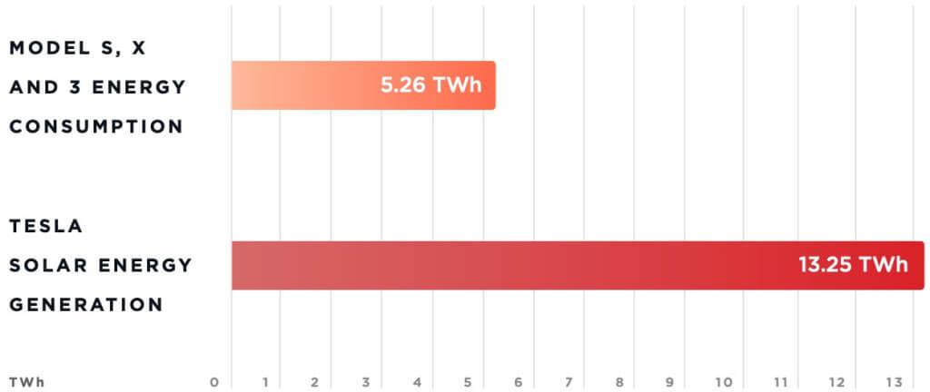 Потребление и выработка энергии продуктами Tesla