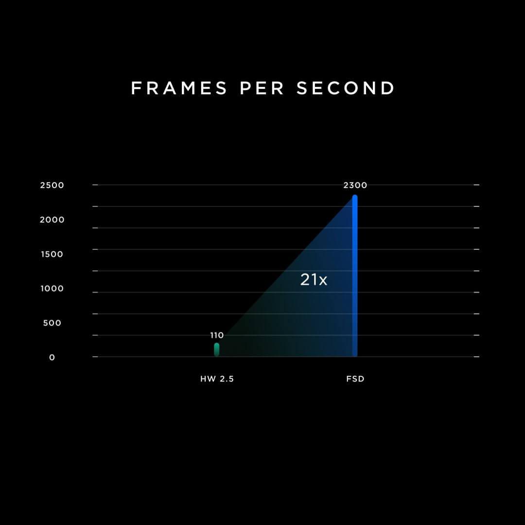 Уровень улучшения работы Full Self-Driving сновым микрочипом