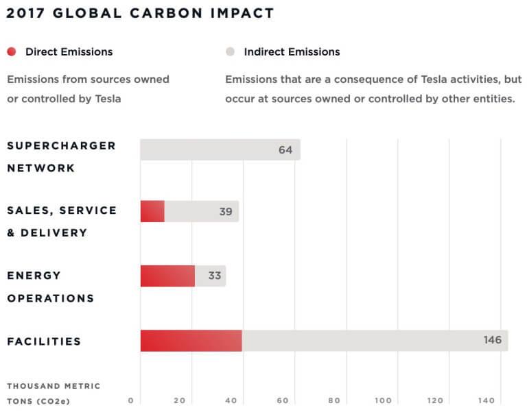 Цели Tesla по сокращению загрязнений в рамках собственной деятельности