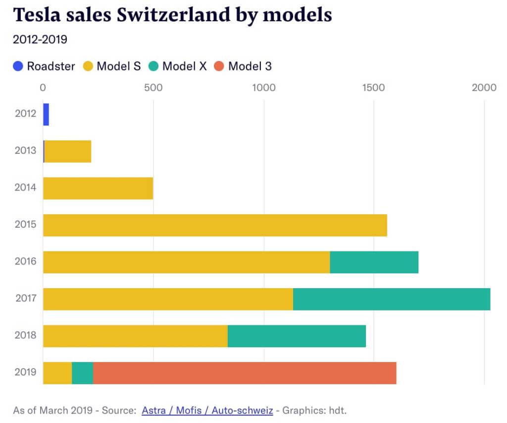 Продажи всех моделей электромобилей Tesla с 2012 года по март 2019 года в Швейцарии