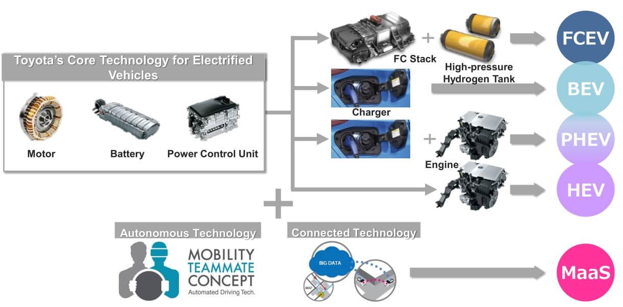 Toyota открывает патенты нагибридные технологии