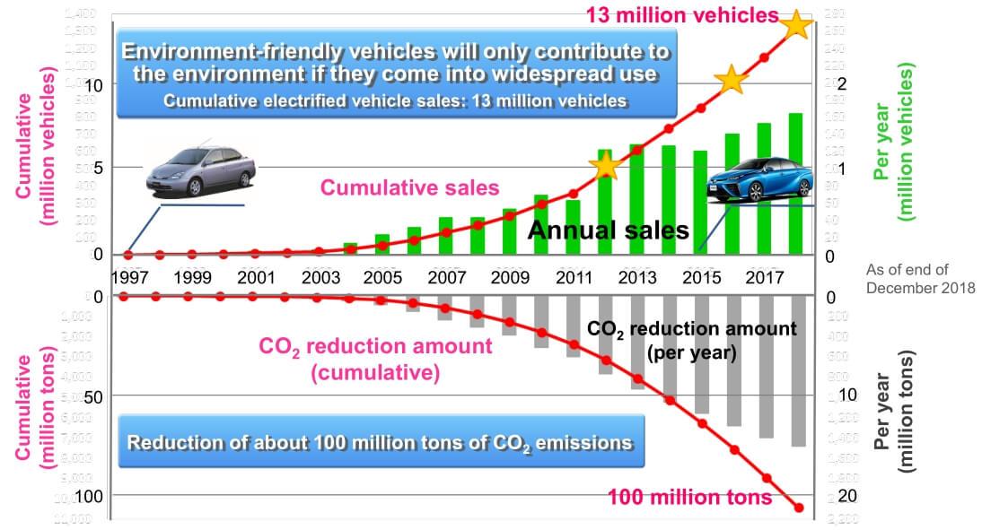Смомента запуска Prius в1997 году Toyota продала более 13миллионов гибридов