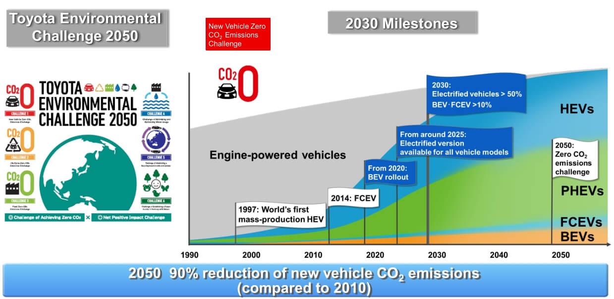 Дорожная карта Toyota автомобилей снизким уровнем выбросов