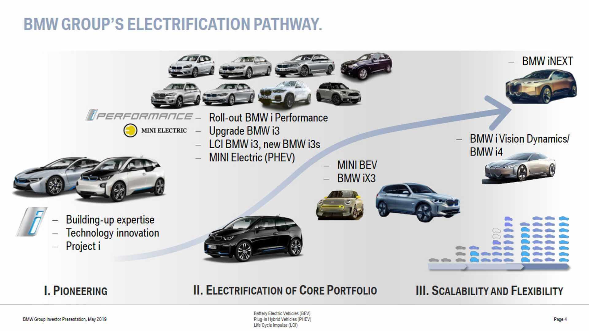 BMW выведет на рынок 25 электрифицированных автомобилей к 2025 году: 12 электромобилей и 13 гибридов