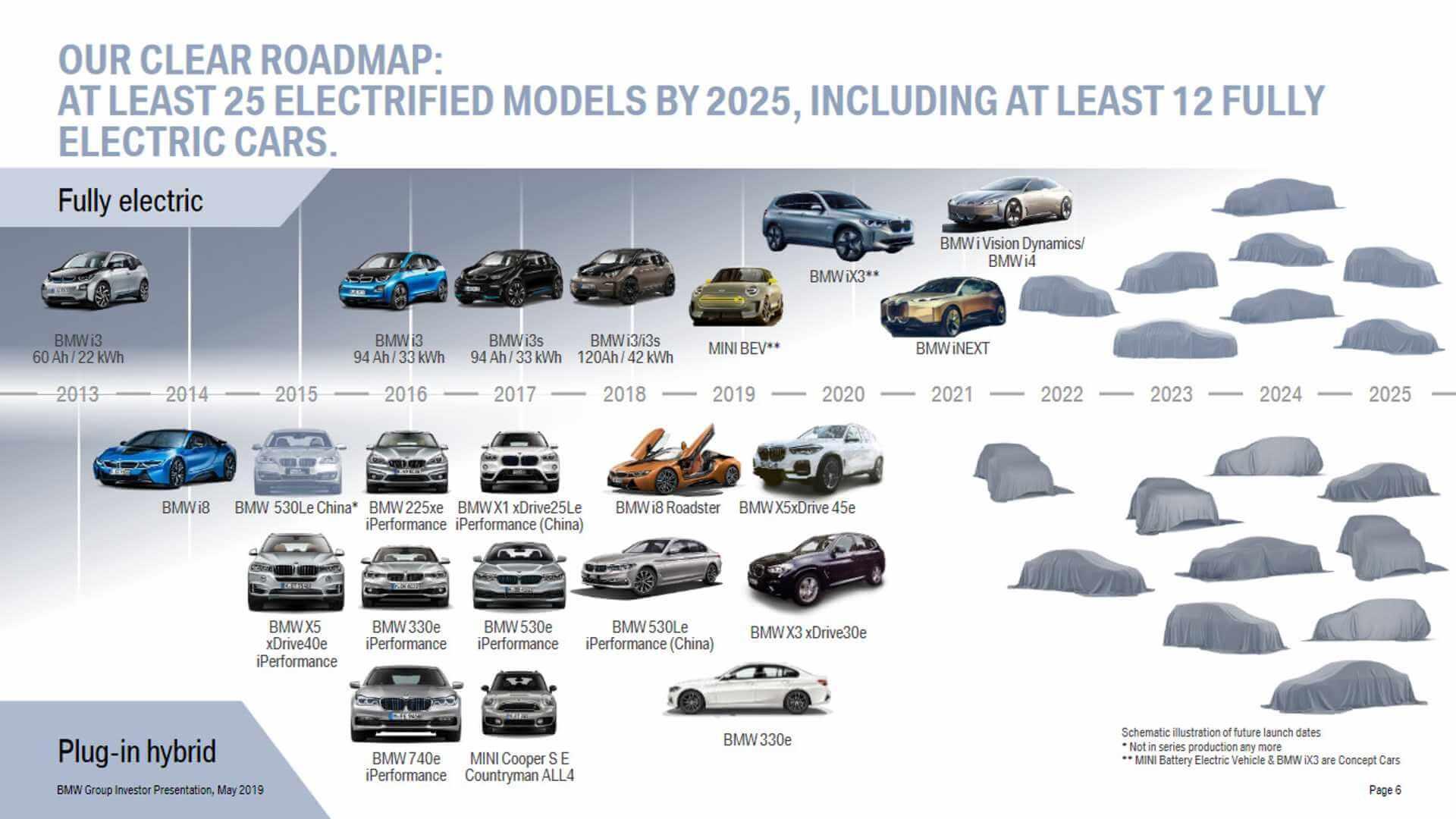 Дорожная карта электрификации BMW к 2025 году