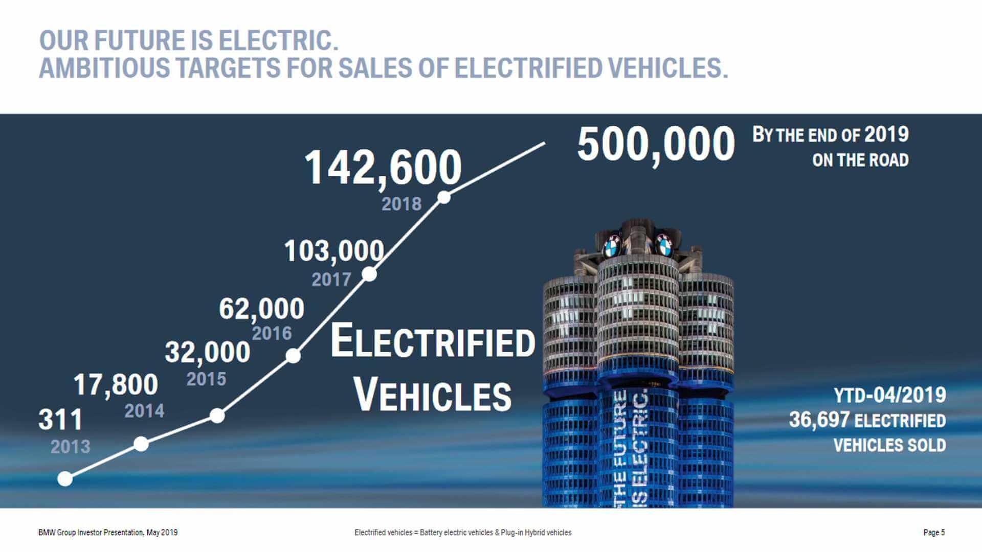 Планы продаж электрифицированных автомобилей BMW на 2019 год