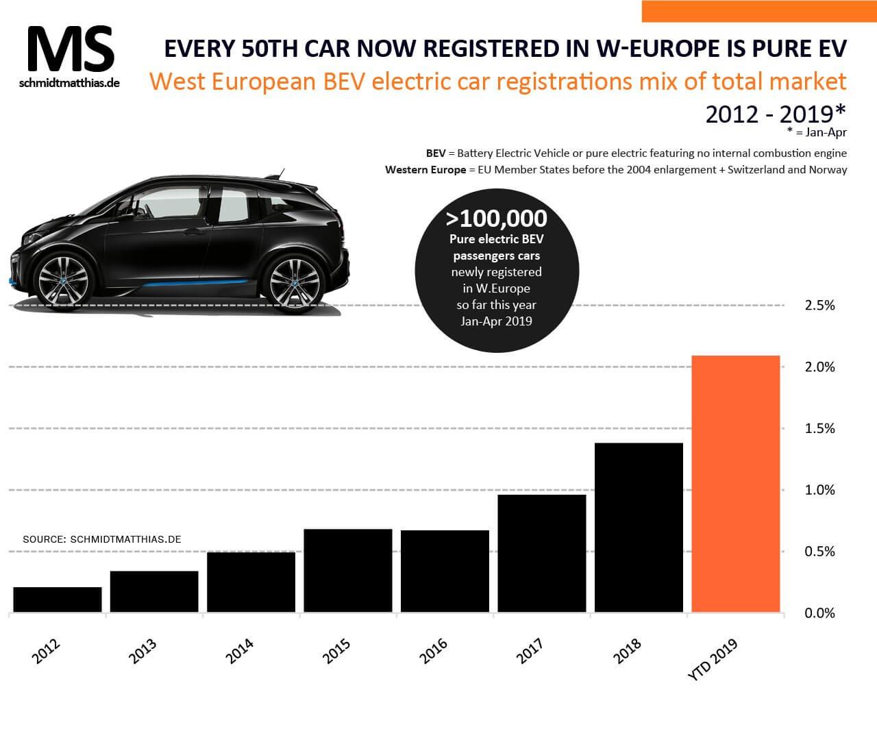 Текущая доля электромобилей на рынке Западной Европы