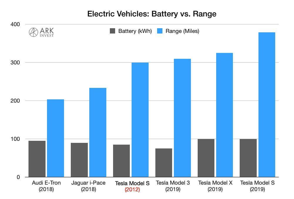 Графиксравнения емкости аккумуляторов изапаса хода подиапазону EPA нескольких электромобилей Tesla cAudi e-tron quattro иJaguar I-PACE