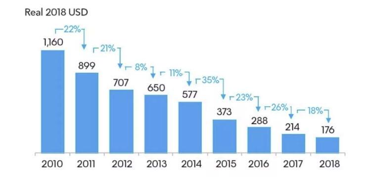 Динамика падения цен на литий-ионные аккумуляторы