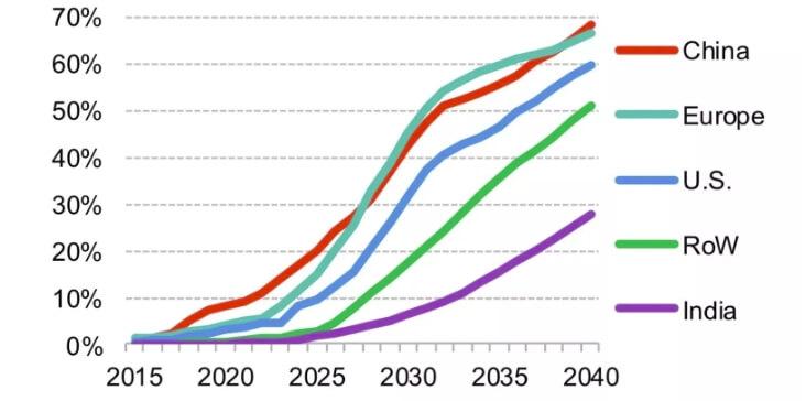 Доля продаж электромобилей в регионах мира