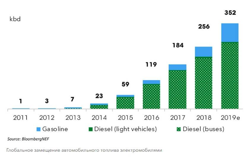 Глобальное замещение ископаемого топлива электромобилями