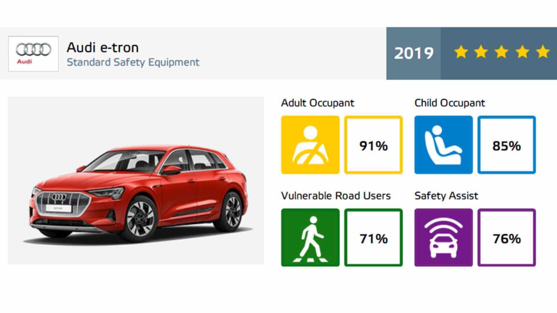 Audi e-tron quattroполучил 5звезд ирейтинг в91% отEuro NCAP