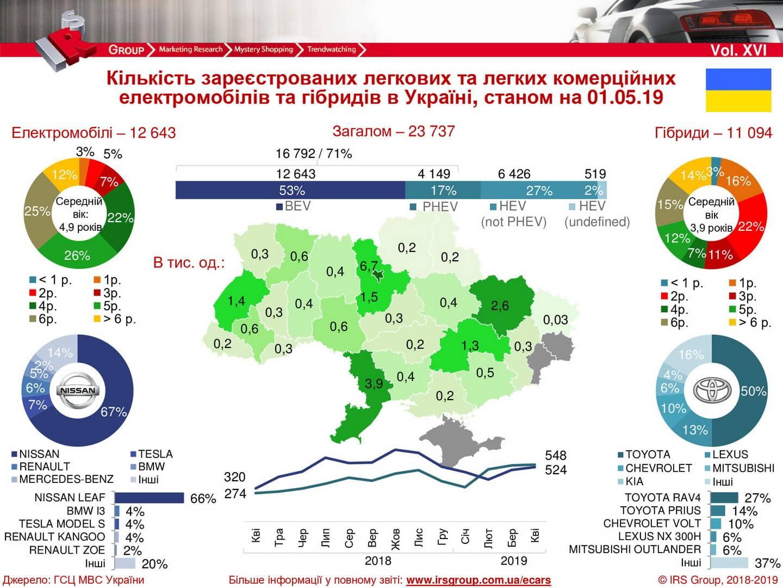 Количество зарегистрированных электрических и гибридных автомобилей в Украине на 01.05.2019 года