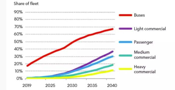 Как будет развиваться глобальный рынок коммерческого электротранспорта по сегментам