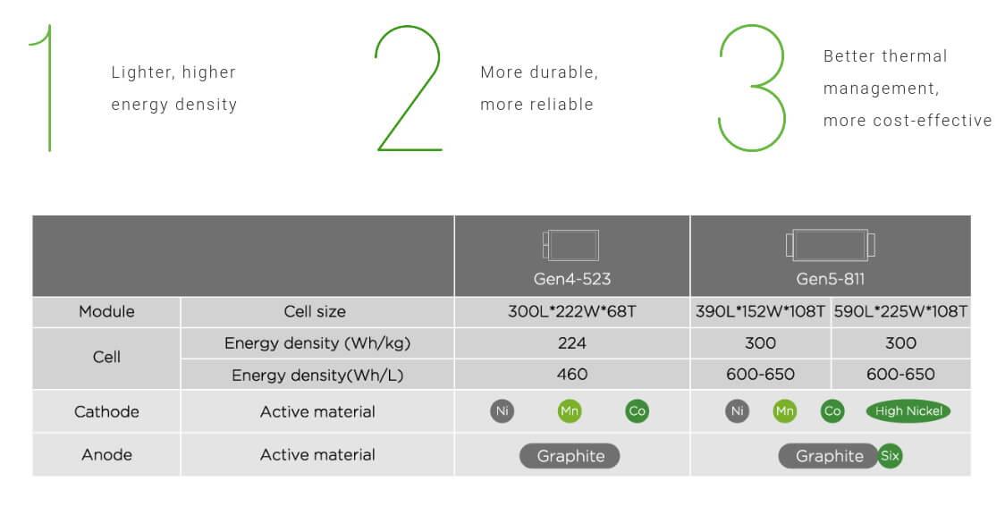 Сравнение поколений батарей Envision AESC