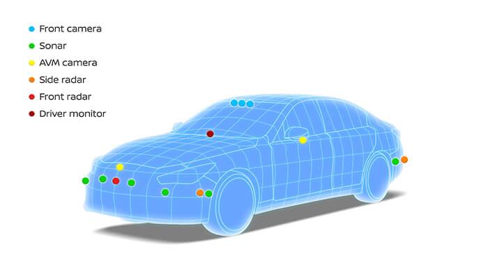 Транспортные средства, оснащенные ProPILOT 2.0 (для японского рынка), используют комбинацию бортовых камер, радаров, локаторов, GPS и высокоточных данных 3D-карт