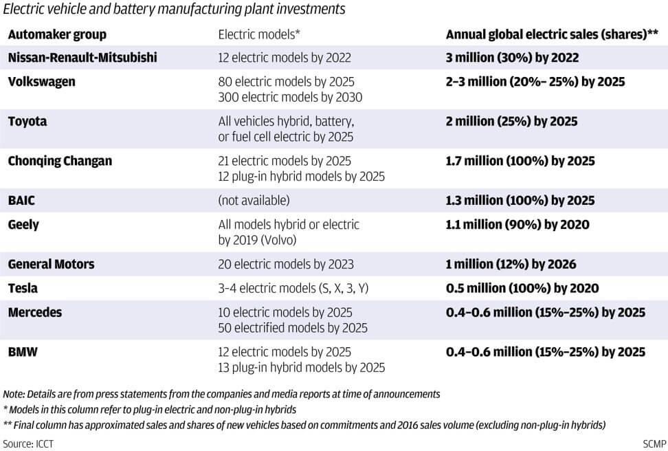 Инвестиции в электромобили и аккумуляторные батареи основных автопроизводителей
