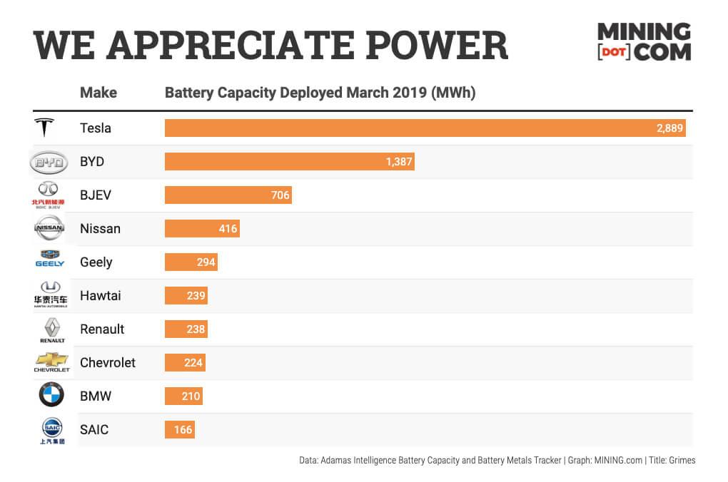 Совокупная емкость выпущенных аккумуляторных батарей 10ведущих производителей электрических авто вмарте 2019 года