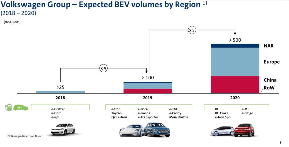 План по продаже электромобилей Volkswagen в2018-2020 годах