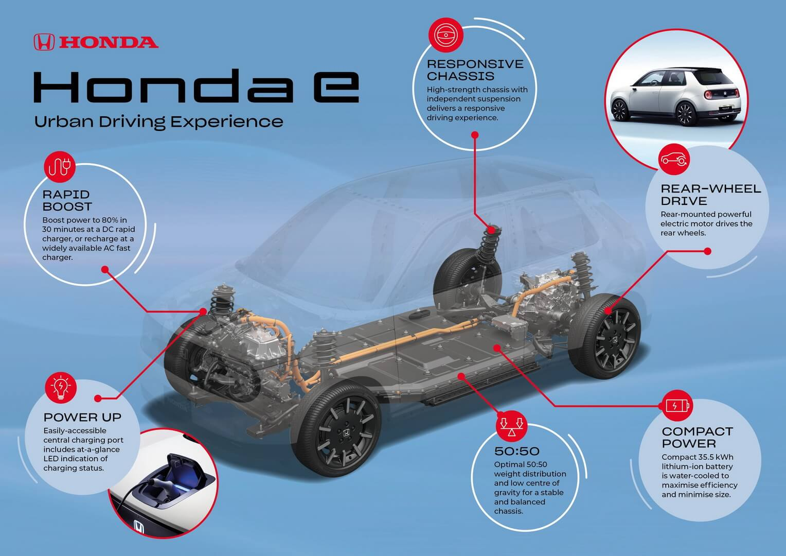 Электромобильная платформа Honda e