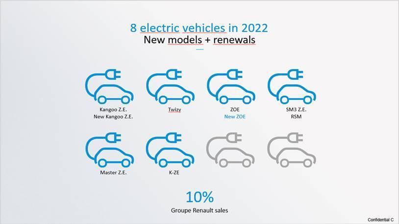 К 2022 году Renault расширит линейку электромобилей до 8 моделей