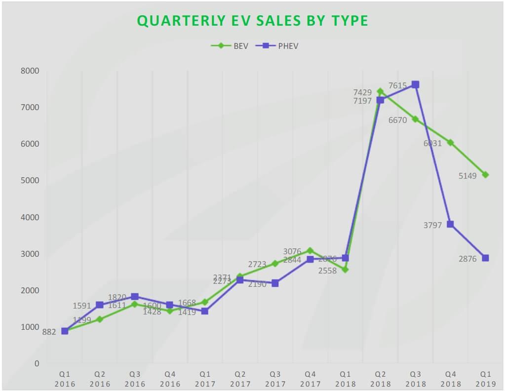 Продажи электромобилей и плагин-гибридов в Канаде