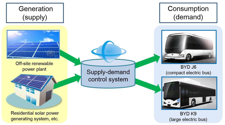 Kyocera иBYD Japan запустят совместный проект поразработке интегрированной системы энергопотребления для электромобилей