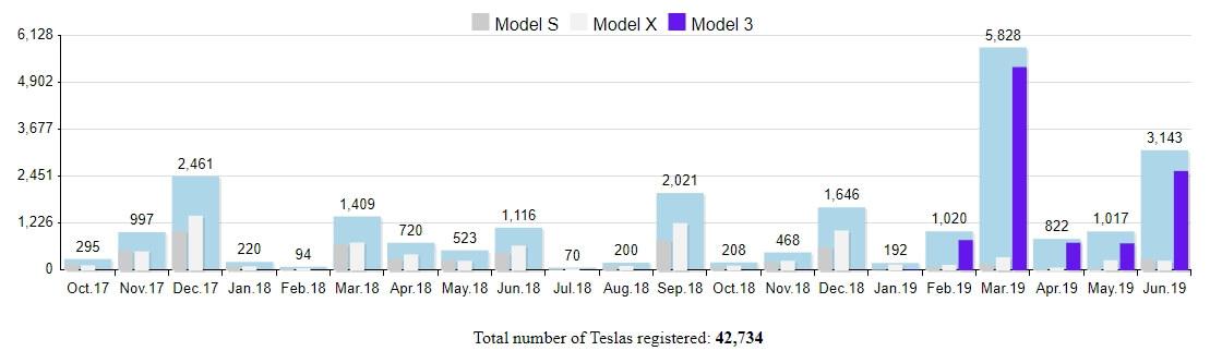 График количества продаж Tesla в Норвегии за все время
