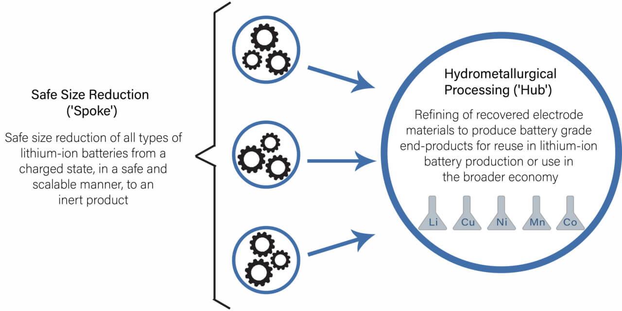 Схематический процесс переработки Li-ion аккумуляторов по технологии Li-Cycle