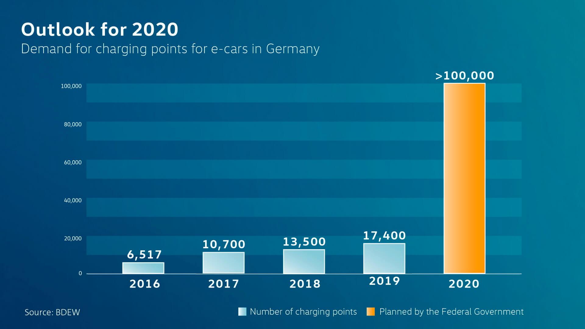 В Германии коалиционное соглашение предусматривает к2020 году более 100000 пунктов зарядок