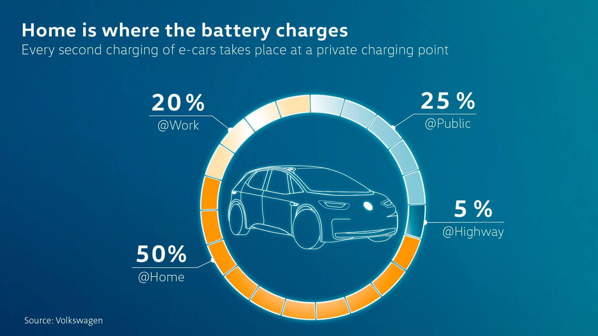 Места зарядки электромобилей