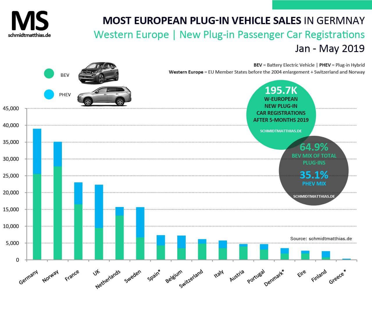 Продажи электрифицированных автомобилей в Европе за 5 месяцев 2019 года