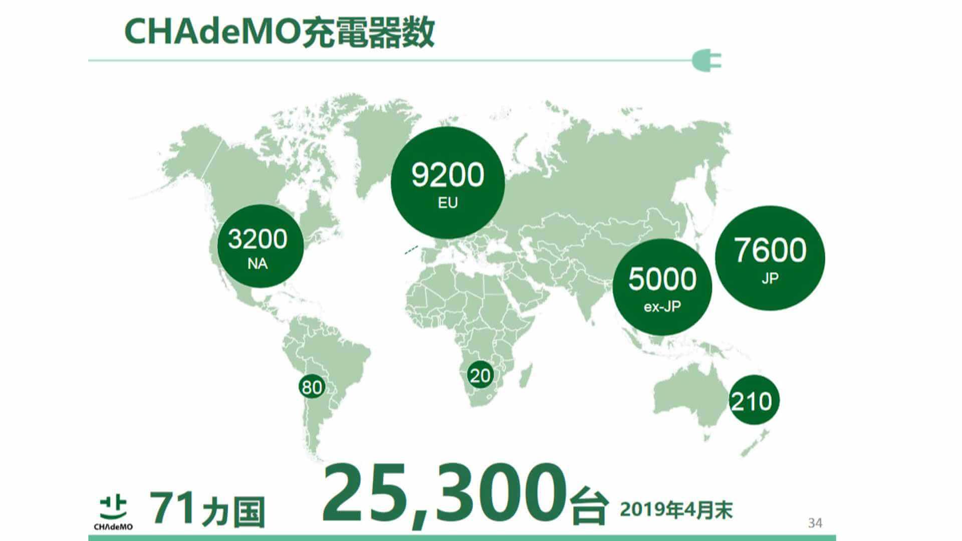 Количество зарядных устройств CHAdeMO повсему миру увеличилось до25300 единиц