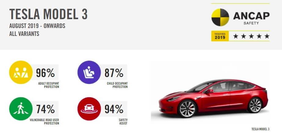 Результаты испытаний ANCAP электромобиля Tesla Model 3