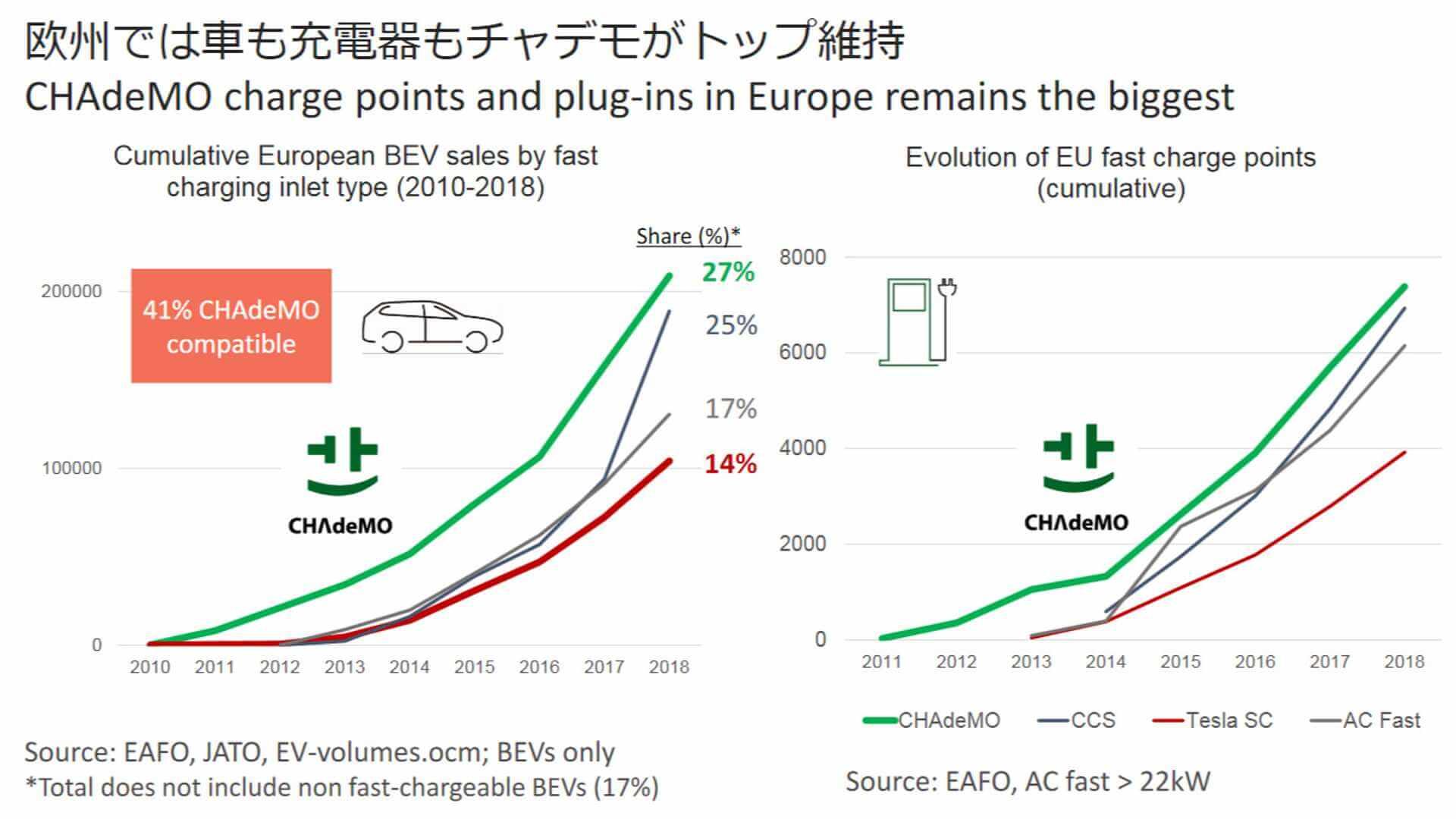 Сравнение количества зарядных устройств в Европе