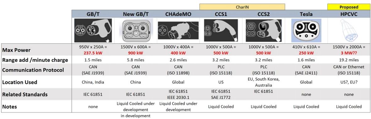 Стандарты и мощности зарядки электрических транспортных средств