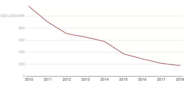 Аккумуляторы электромобилей дешевеют очень быстро