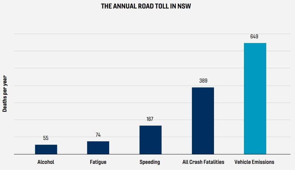 Причины смертности связанные савтотранспортом