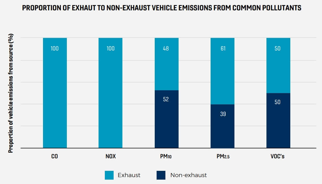 Ккакому сокращению выбросов вредных веществ привелабы массовая электрификация транспорта
