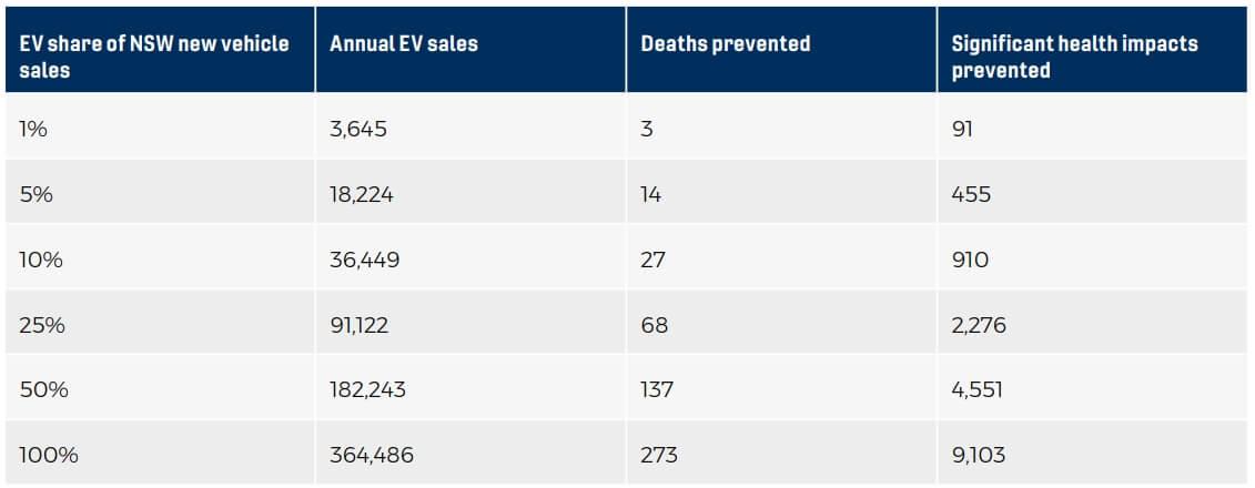Какое количество смертей ипроблем создоровьем вгод можно предотвратить при указанном количестве новых электромобилей