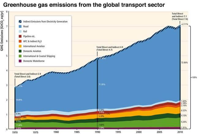 Выбросы резко возросли, во многом благодаря автомобильному транспорту